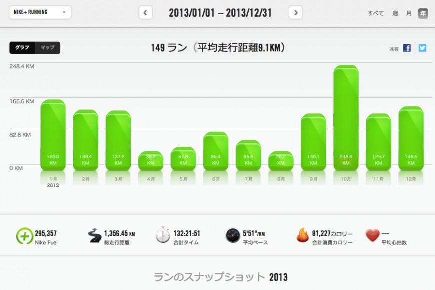 2013年のランニング記録をNIKEアプリで振り返る