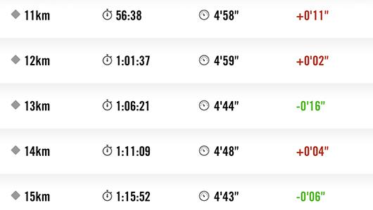 館山マラソンラップ11キロから15キロ