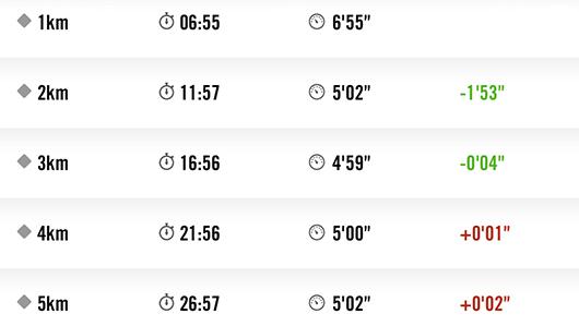 館山マラソン5kmまでのラップ