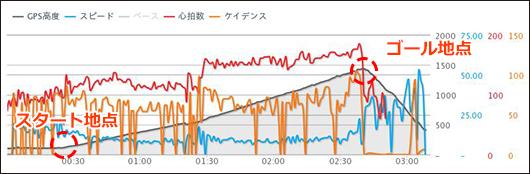 赤城山チャート